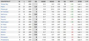 2014 Grapefruit League Standings