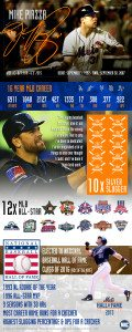 Mike Piazza Career Infographic